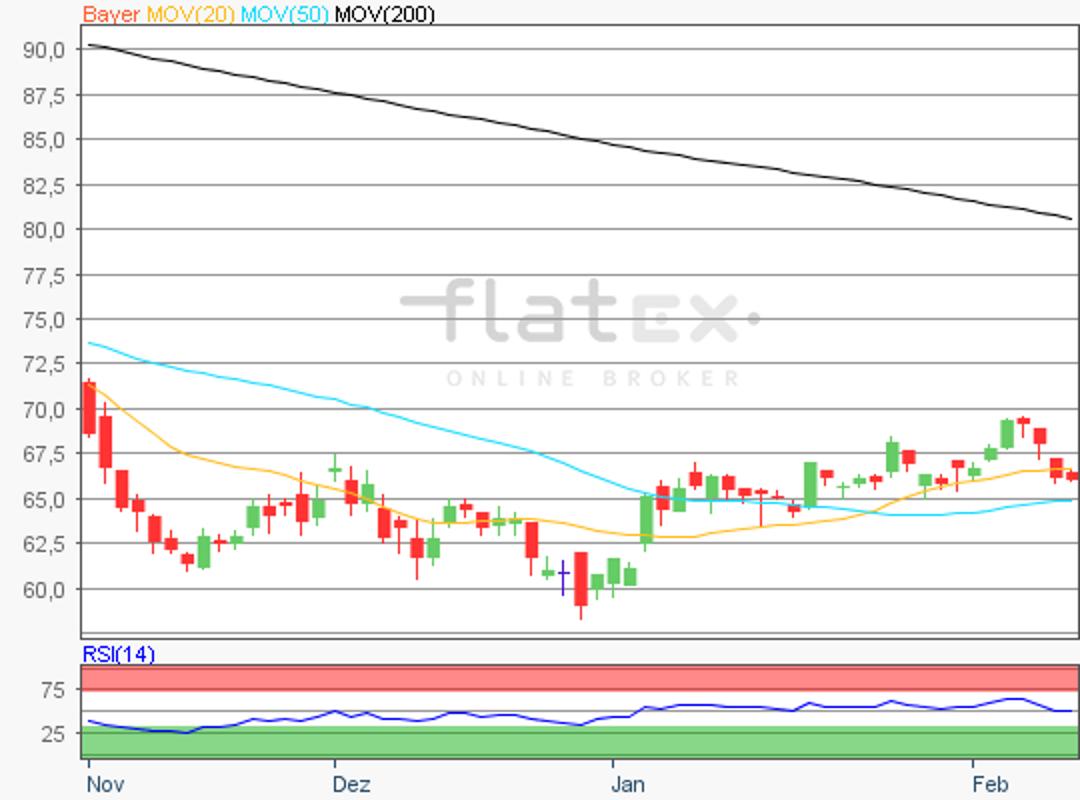 flatex-bayer-11022019.png