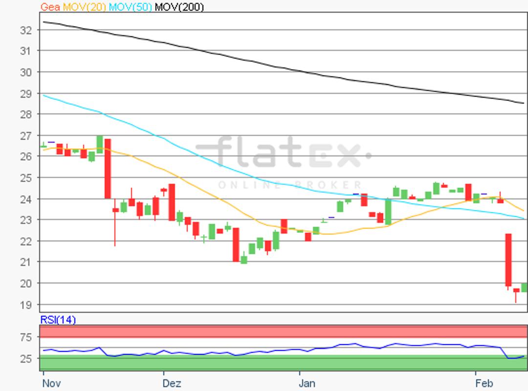 flatex-gea-11022019.png
