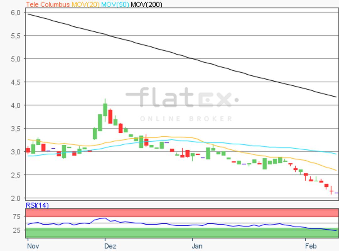 flatex-telecolumbus-11022019.png