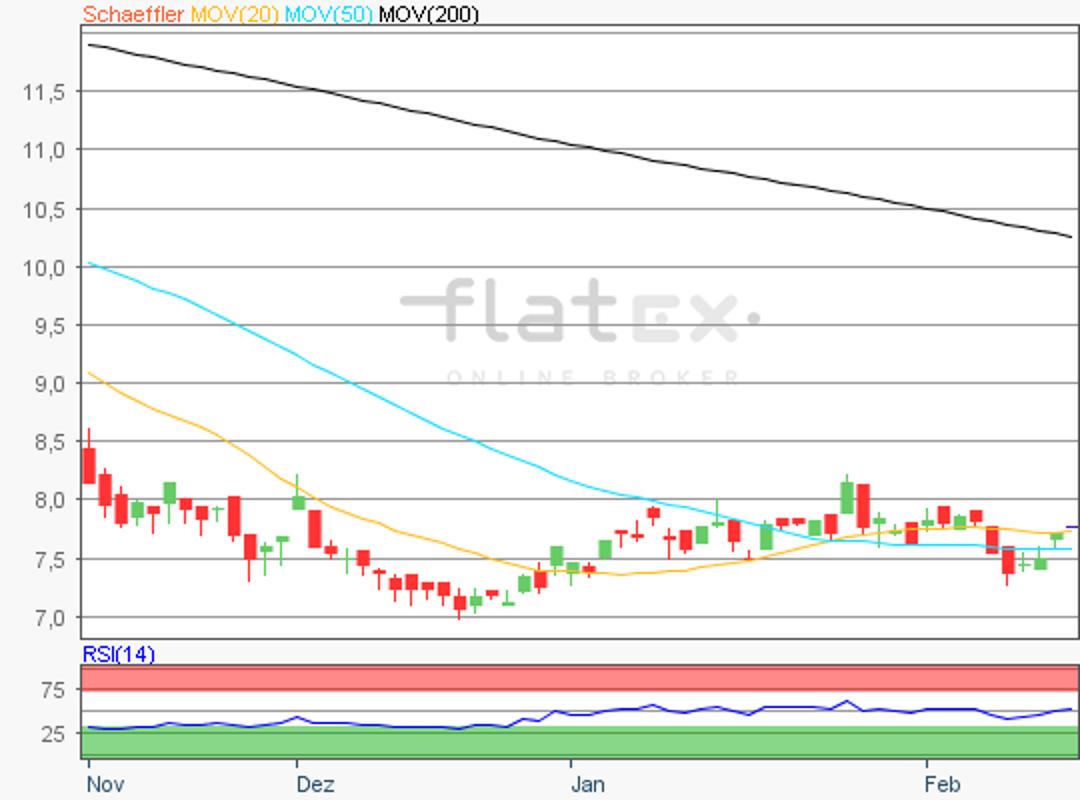 flatex-schaeffler-14022019.png