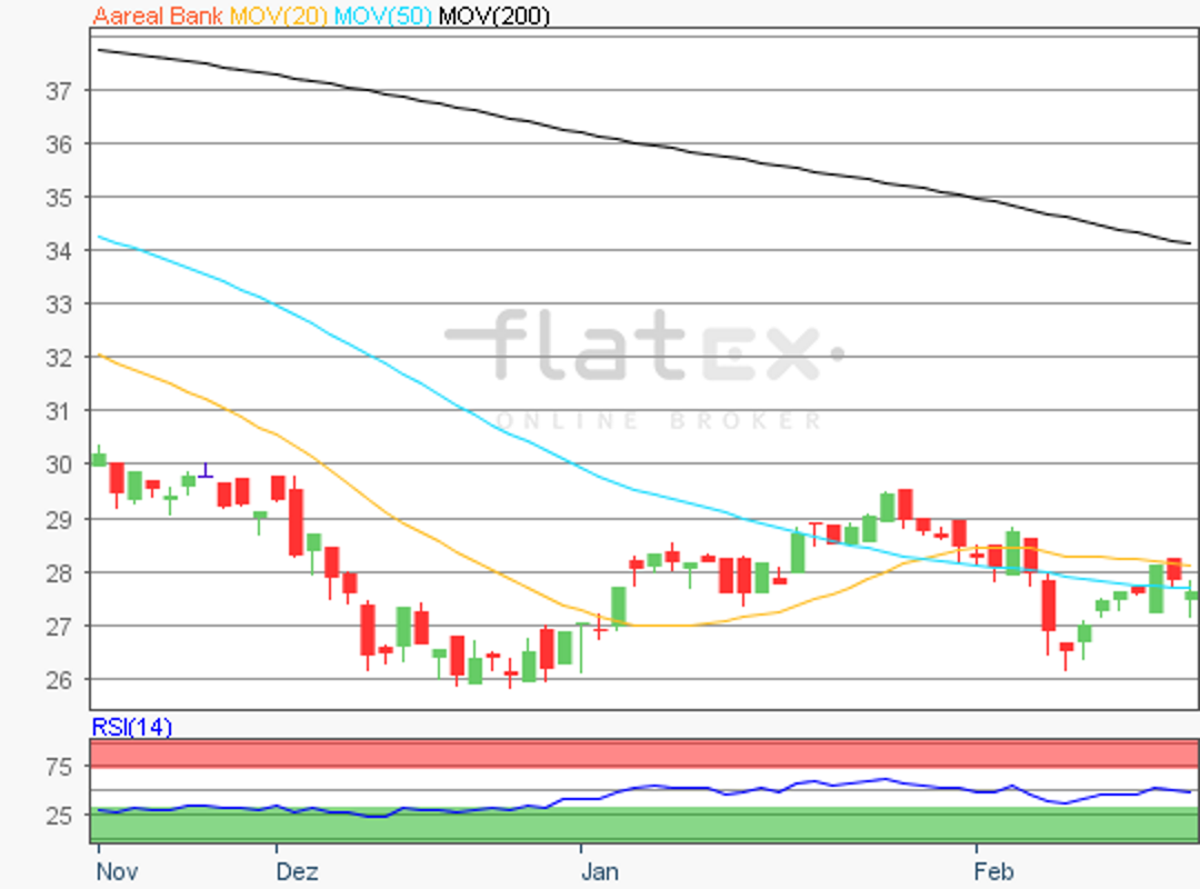 flatex-aareal-bank-19022019.png