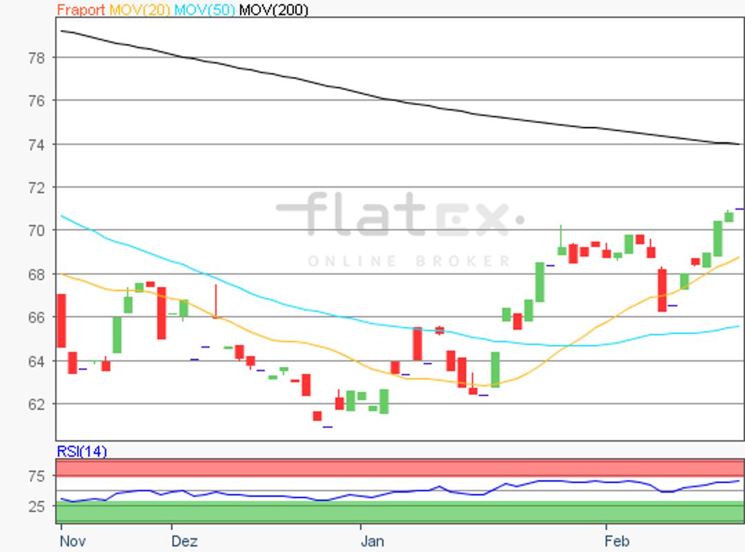 flatex-fraport-19022019.png