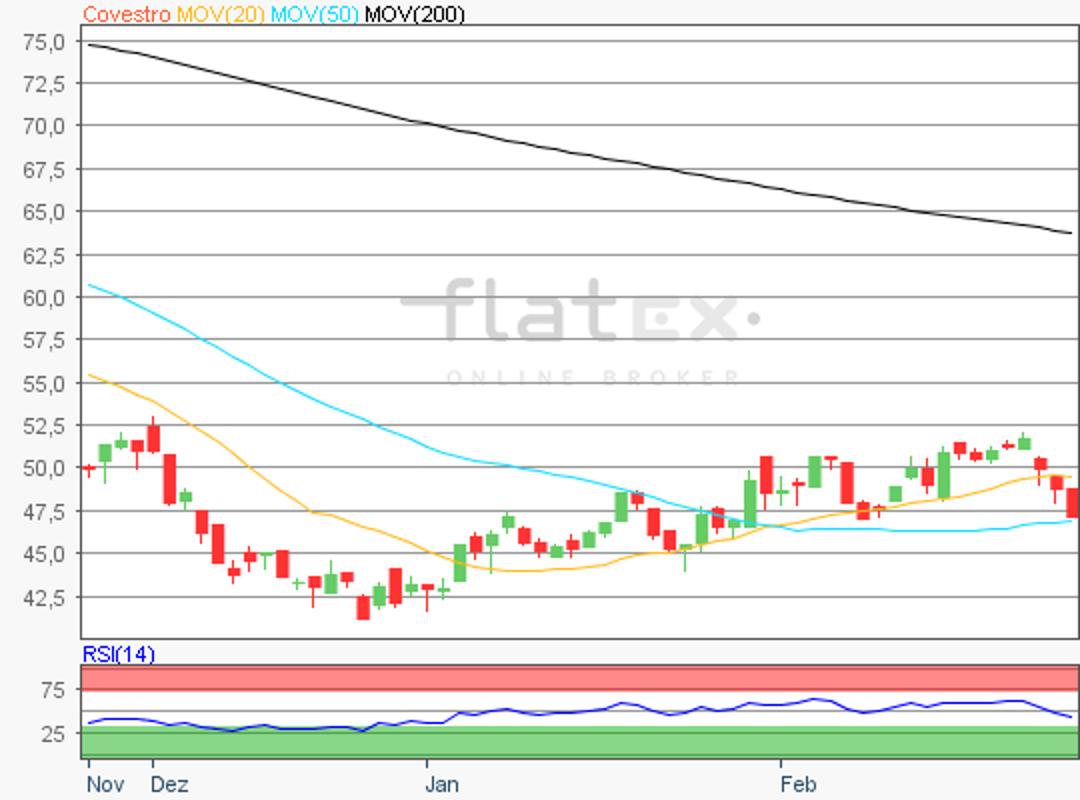 flatex-covestor-27022019.png