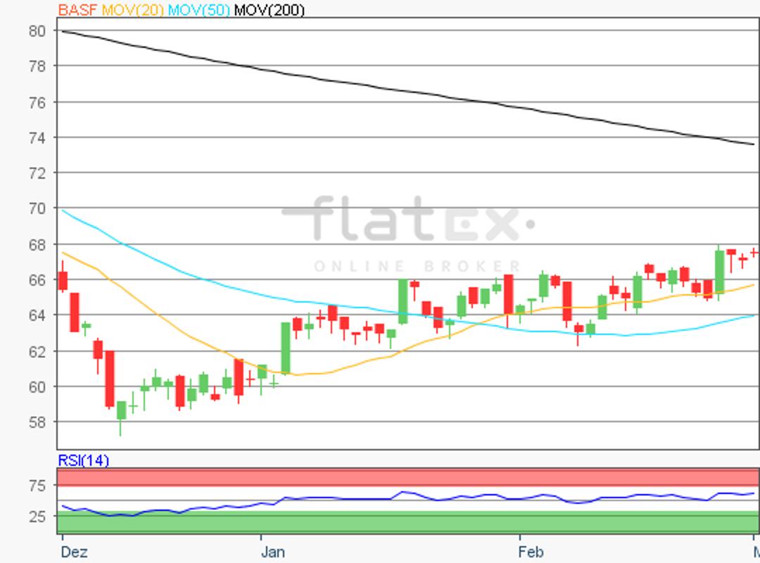 flatex-basf-01032019.png