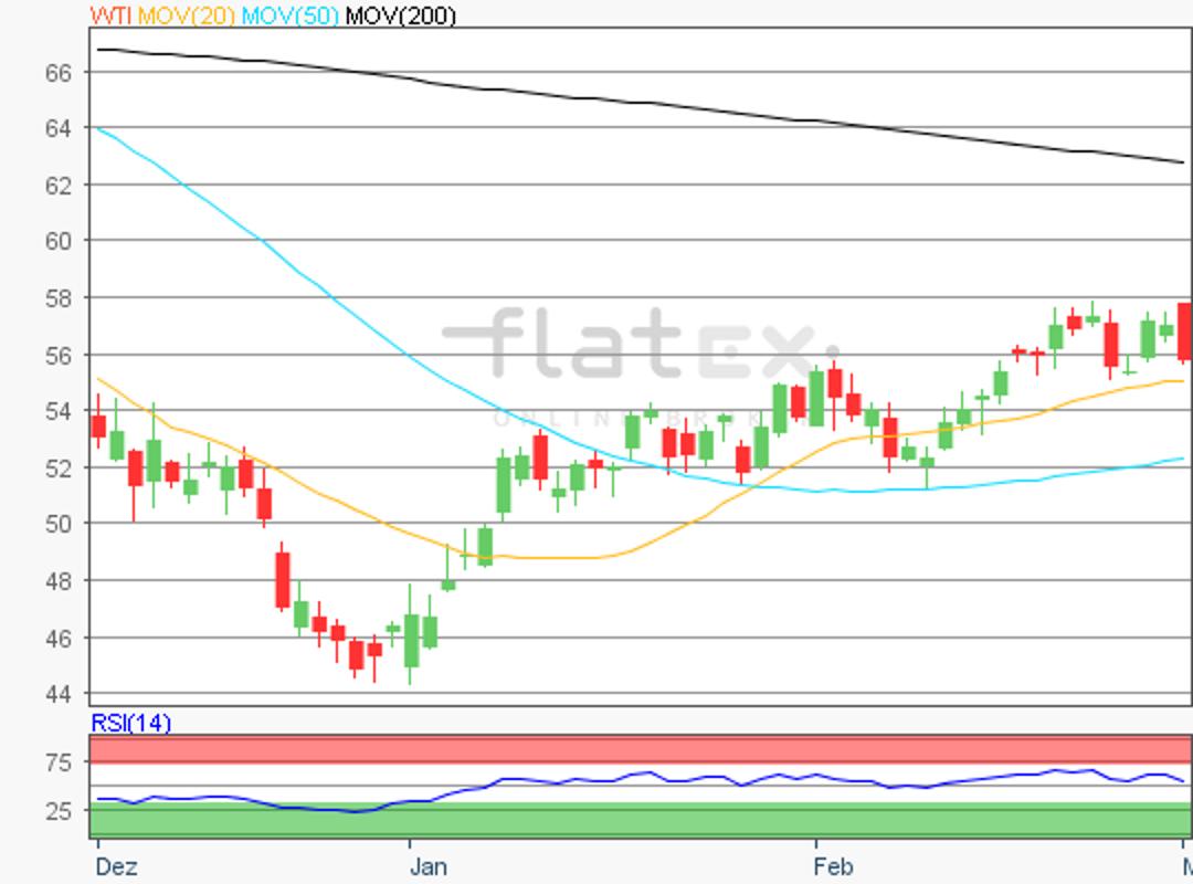 flatex-wti-04032019.png