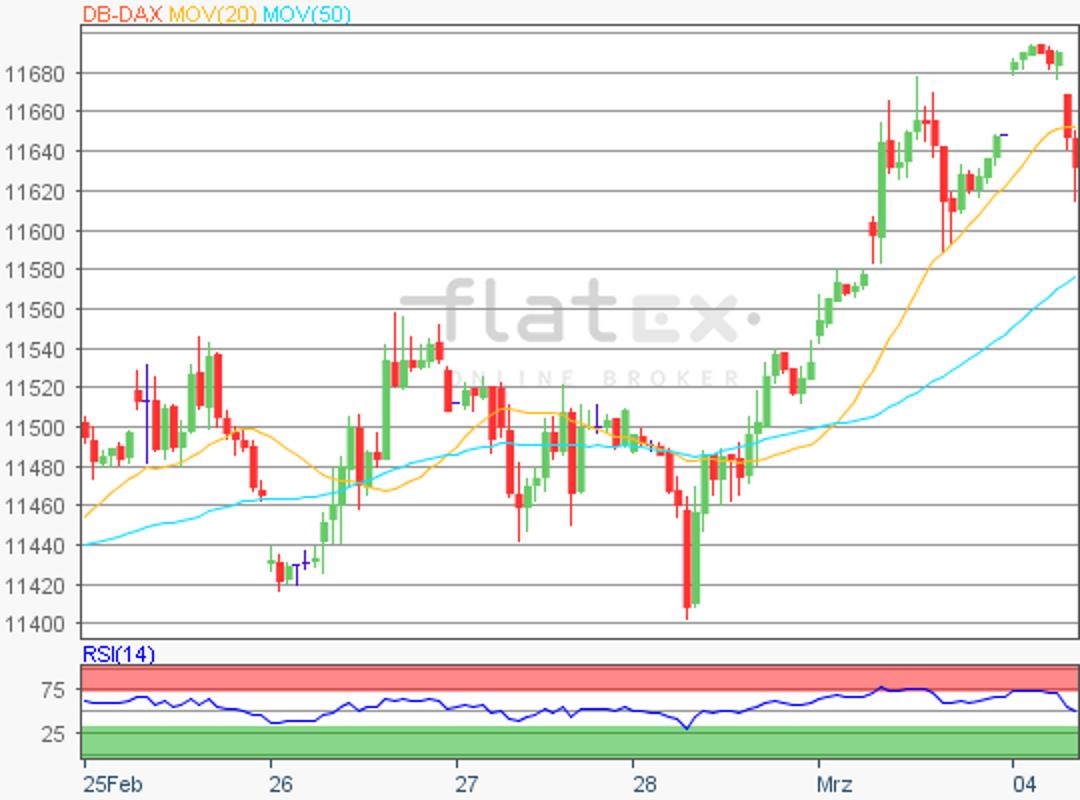 flatex-dax-update-04032019.png