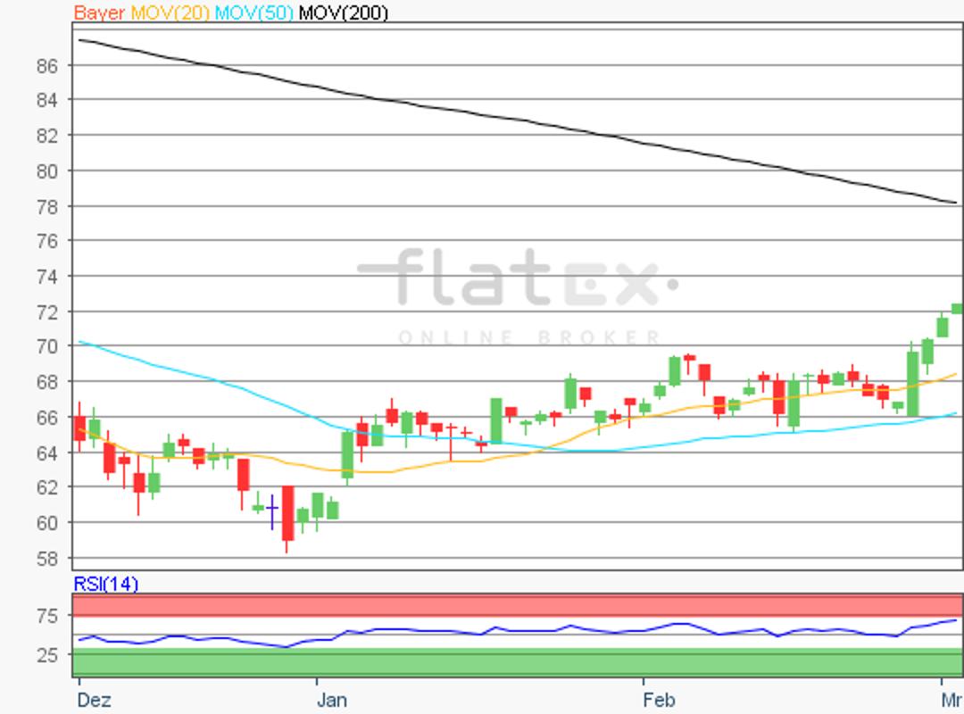 flatex-bayer-04032019.png