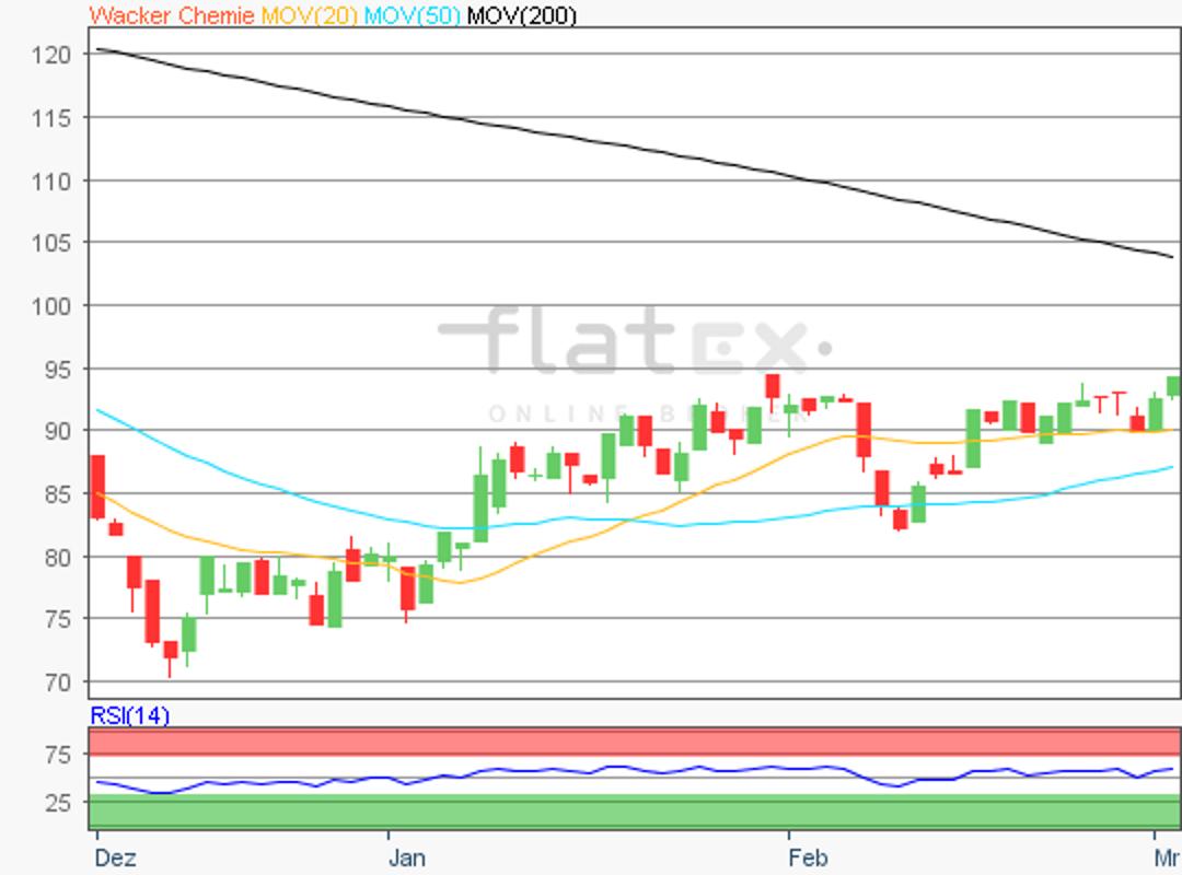 flatex-wackerchemie-04032019.png