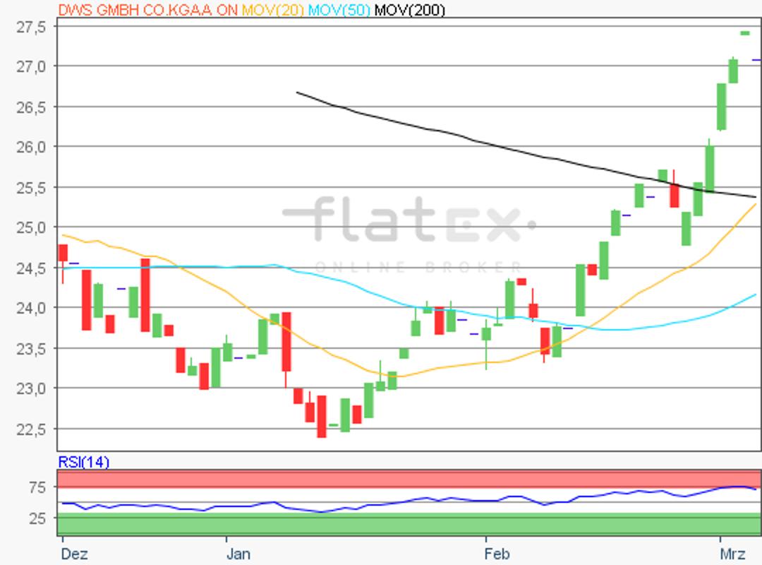 flatex-dws-06032019.png