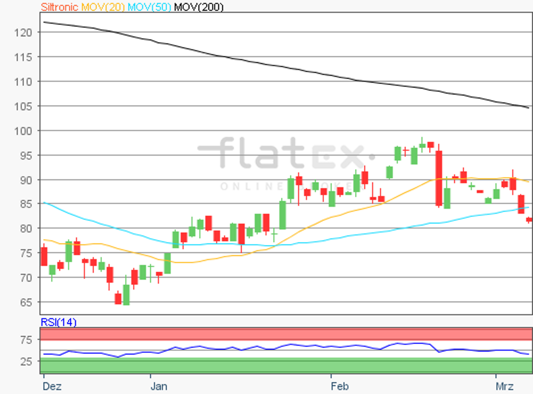 flatex-siltronic-07032019.png