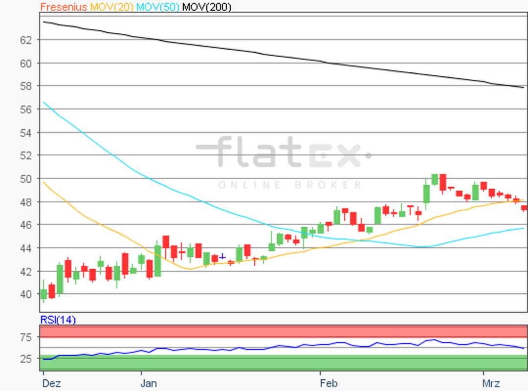 flatex-fresenius-08032019.png