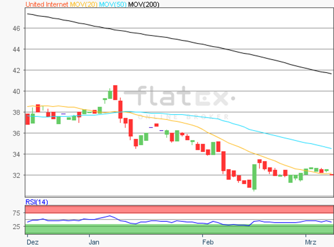 flatex-united-internet-08032019.png