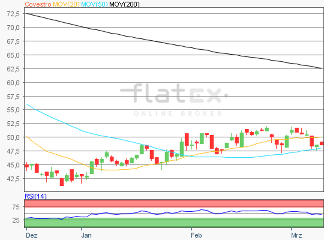 flatex-covestro-11032019.png