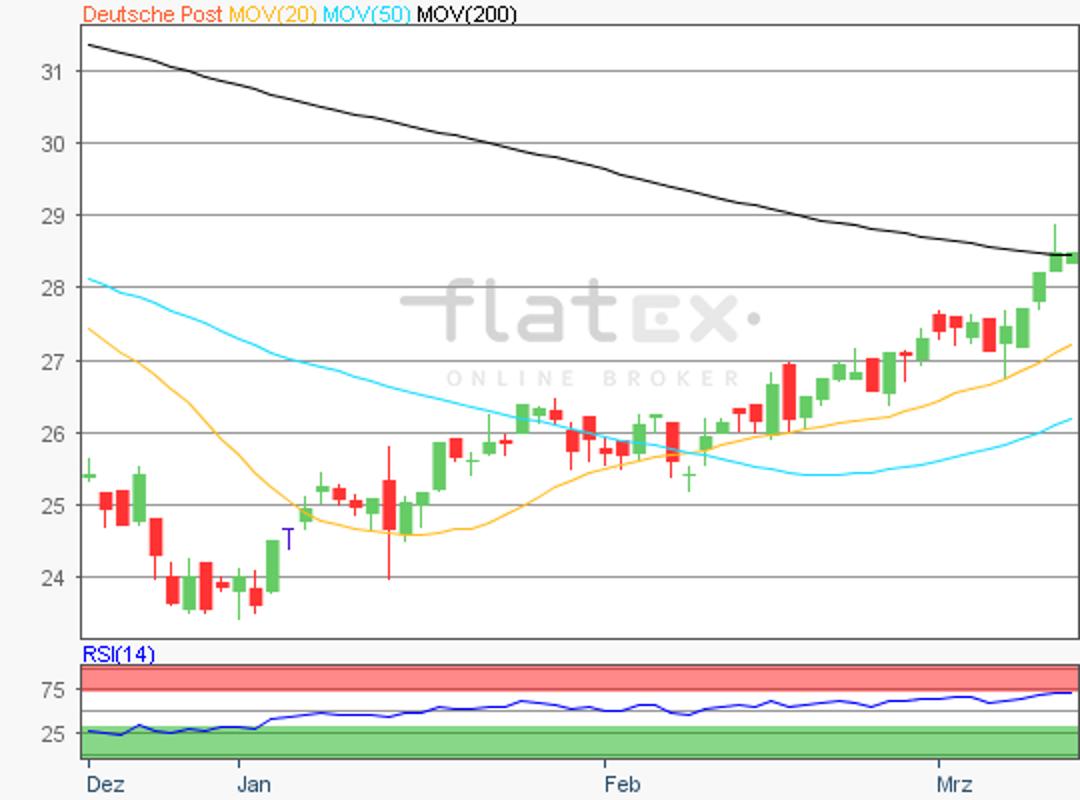 flatex-deutschepost-13032019.png