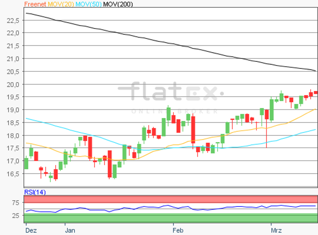 flatex-freenet-14032019.png