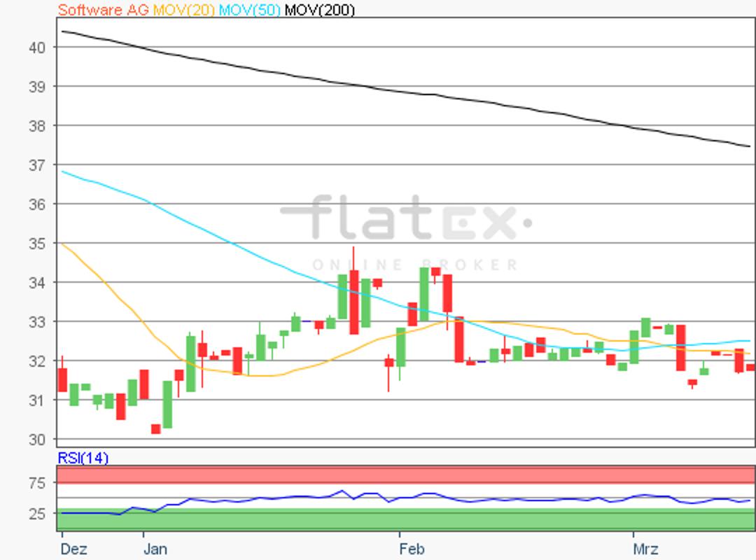 flatex-softwareag-15032019.png