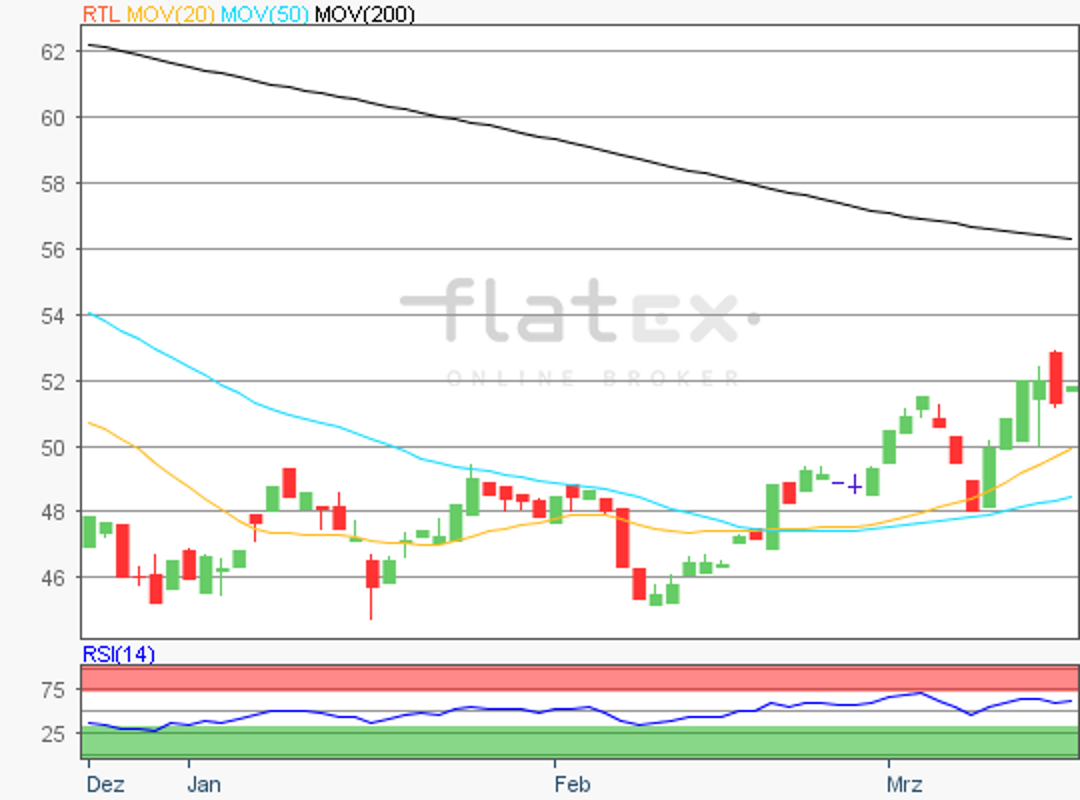 flatex-rtl-18032019.png