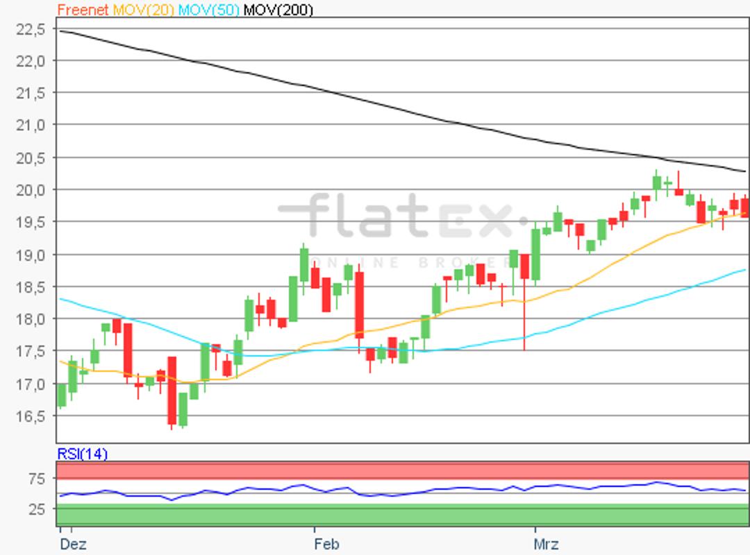 flatex-freenet-28032019.png