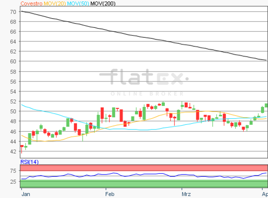 flatex-covestro-02042019.png