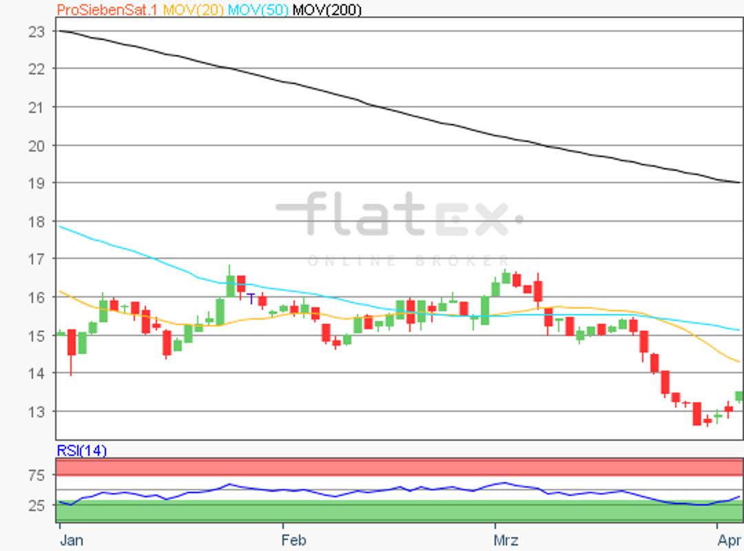 flatex-prosieben-03042019.png