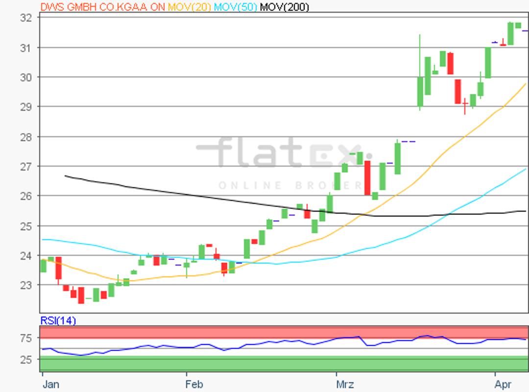 flatex-dws-05042019.png