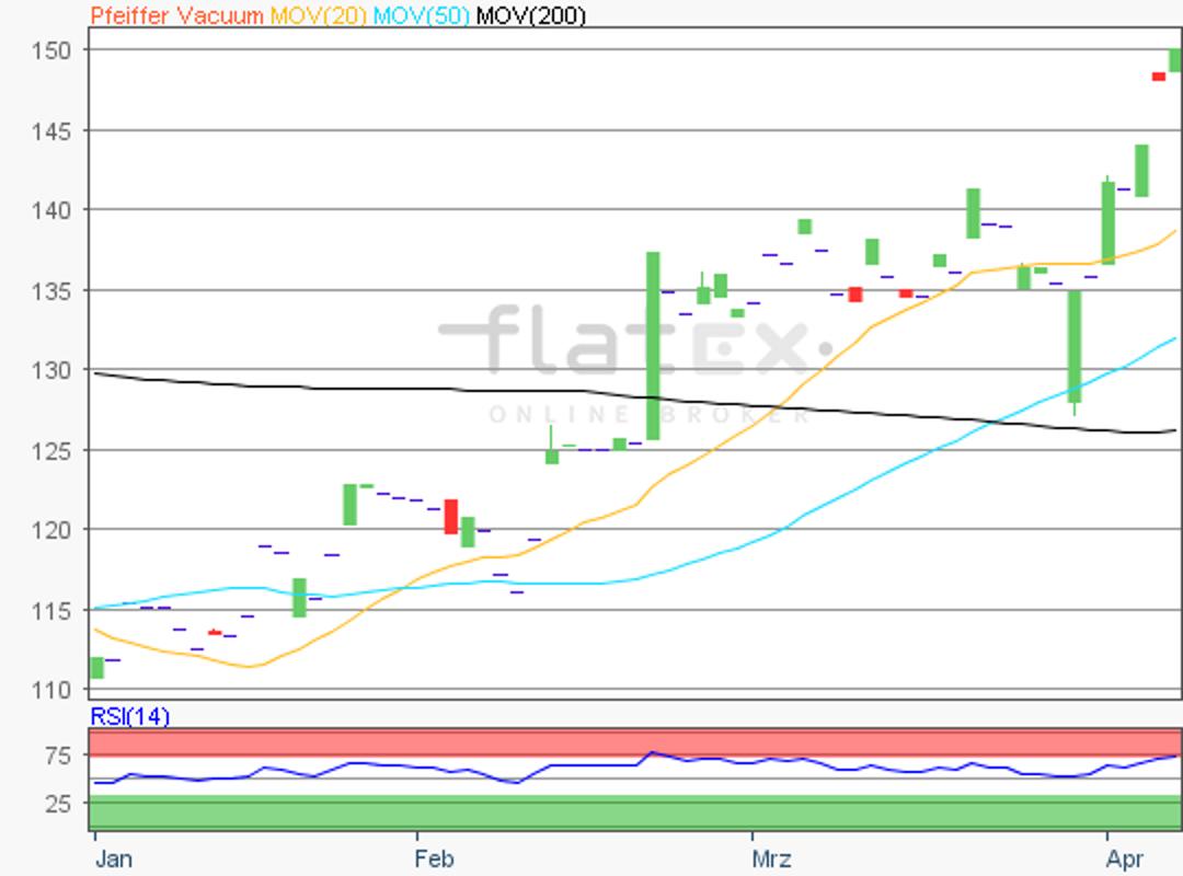 flatex-pfeiffer-vaccuum-05042019.png