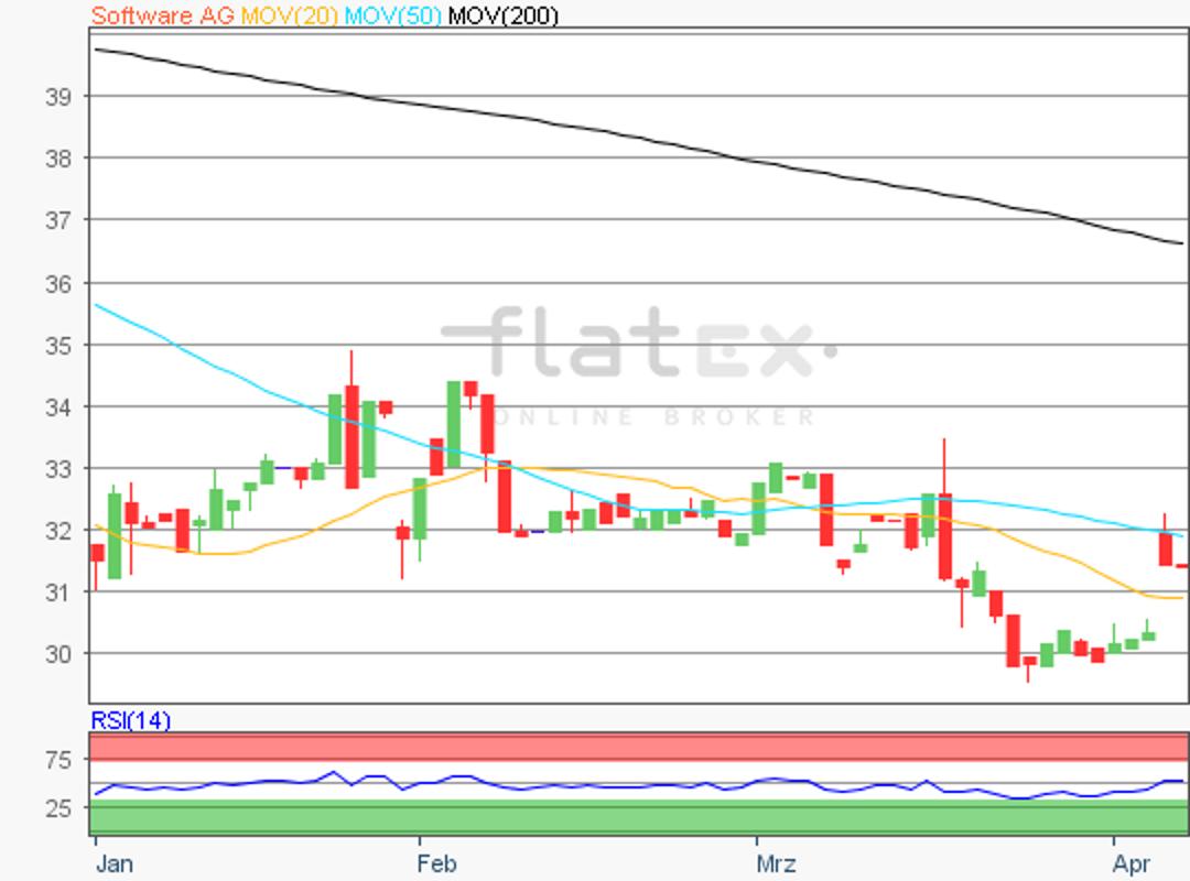 flatex-solftware-05042019.png