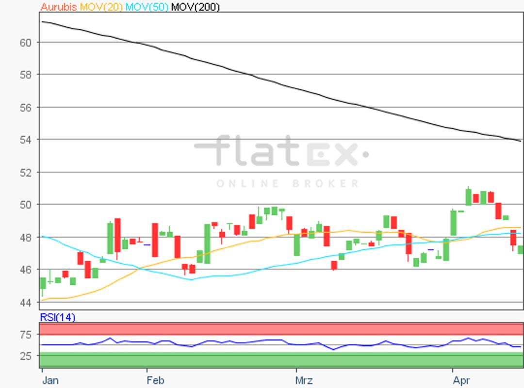 flatex-aurubius-12042019.png