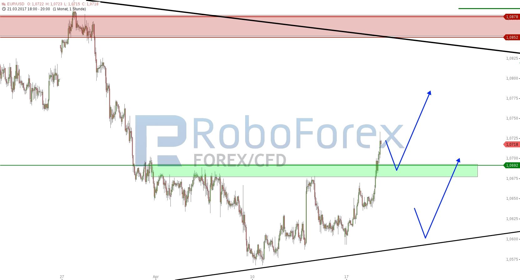 chart-18042017-2002-eurusd-roboforex.jpg