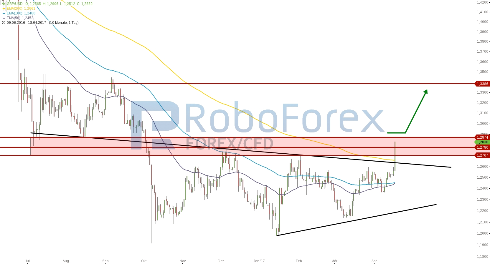 chart-18042017-2007-gbpusd-roboforex.jpg