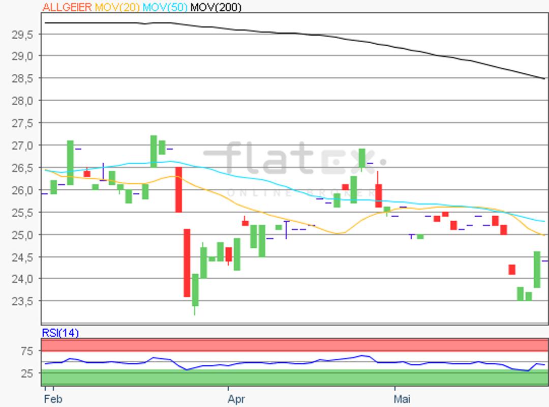 flatex-allgeier-28052019.png