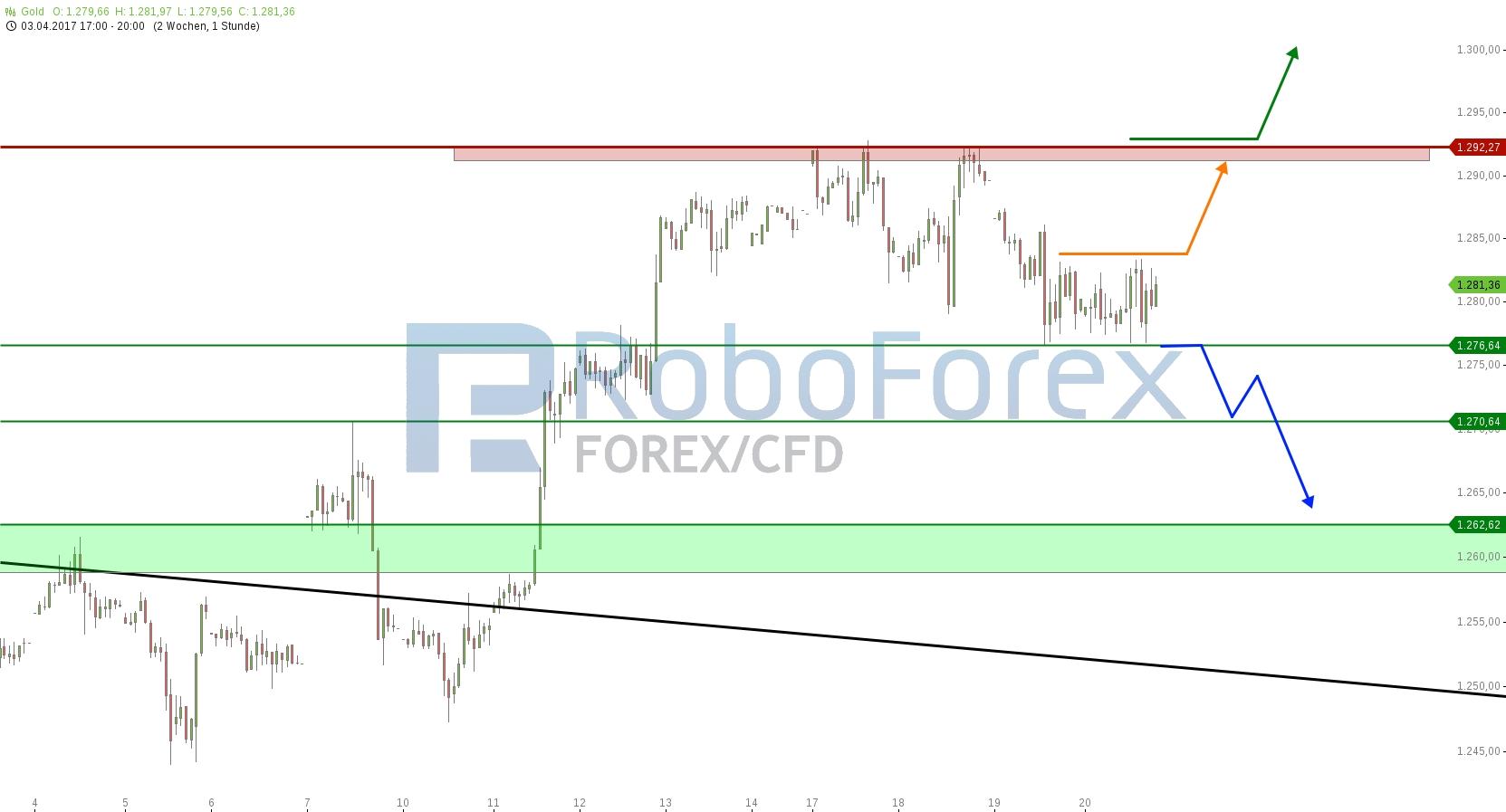 chart-20042017-2018-gold-roboforex.jpg