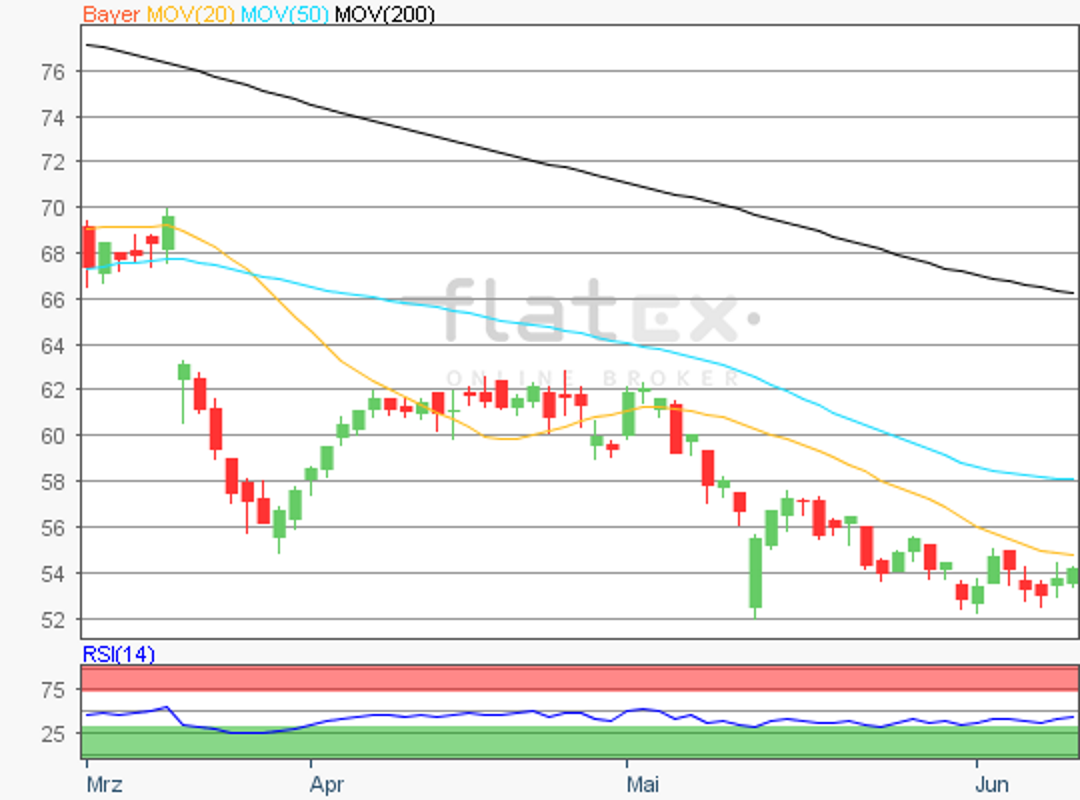 flatex-bayer-12062019.png