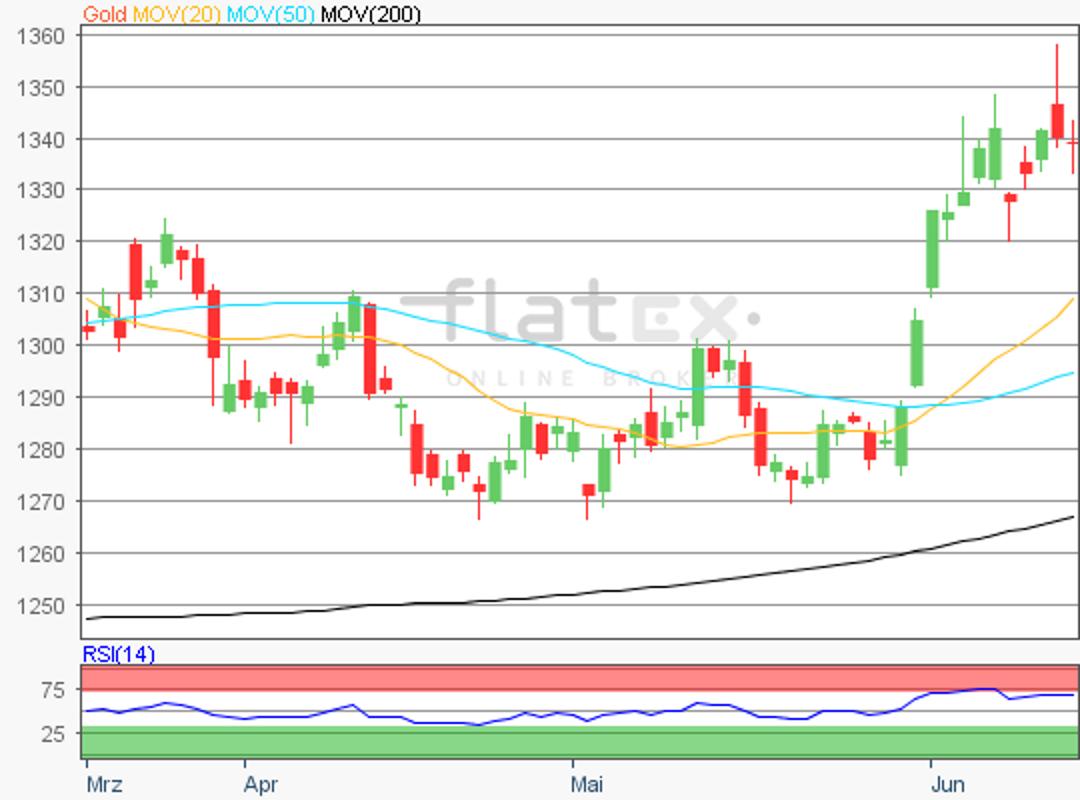 flatex-gold-18062019.png