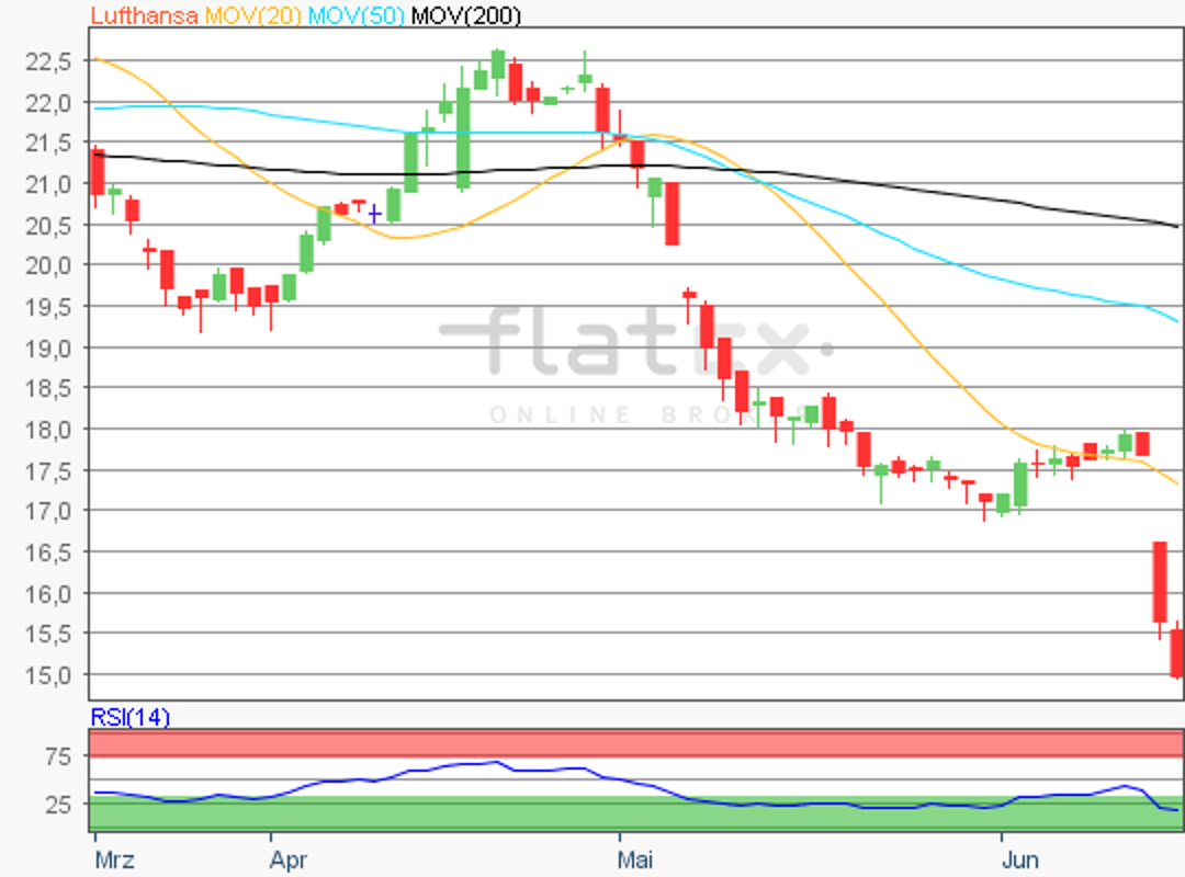 flatex-lufthansa-18062019.png