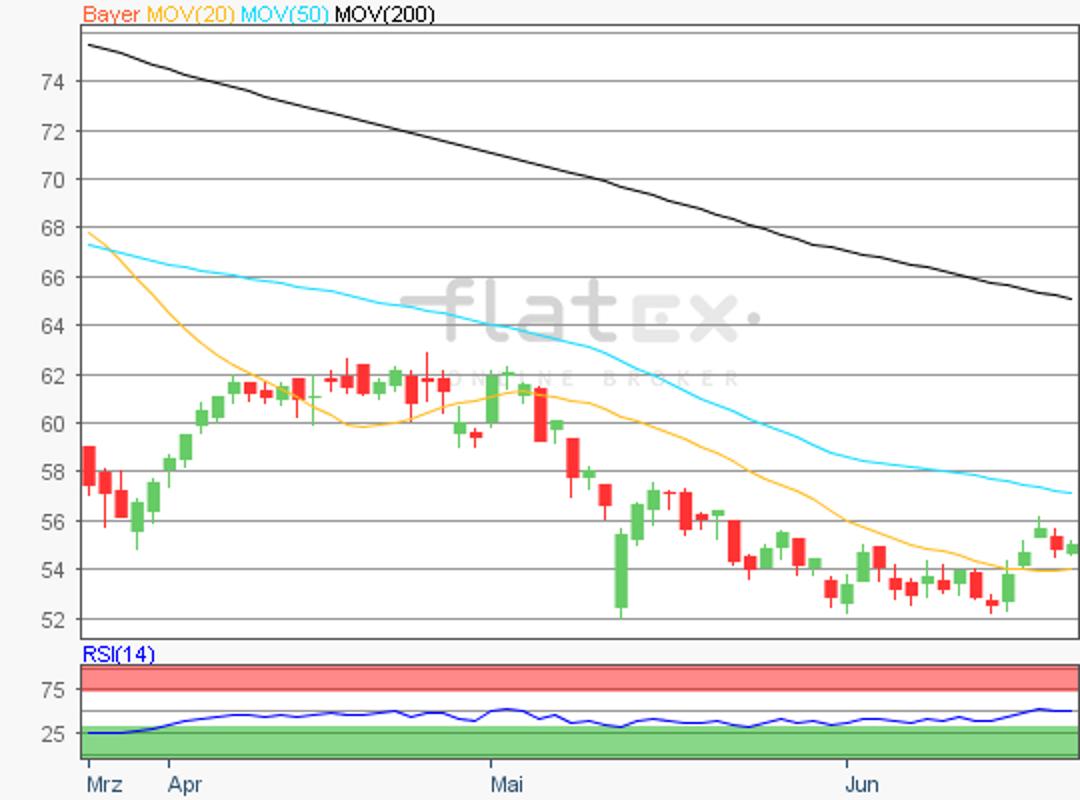 flatex-bayer-24062019.png