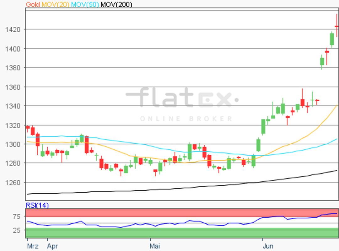 flatex-gold-26062019.png