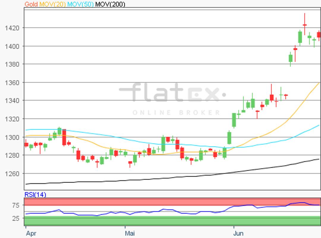 flatex-gold-01072019.png