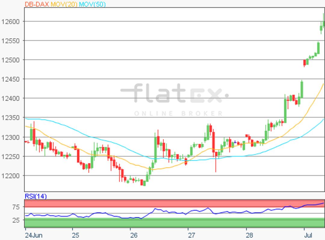 flatex-dax-update-01072019.png