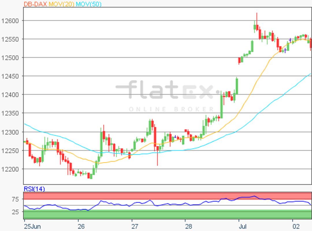 flatex-dax-update-02072019.png