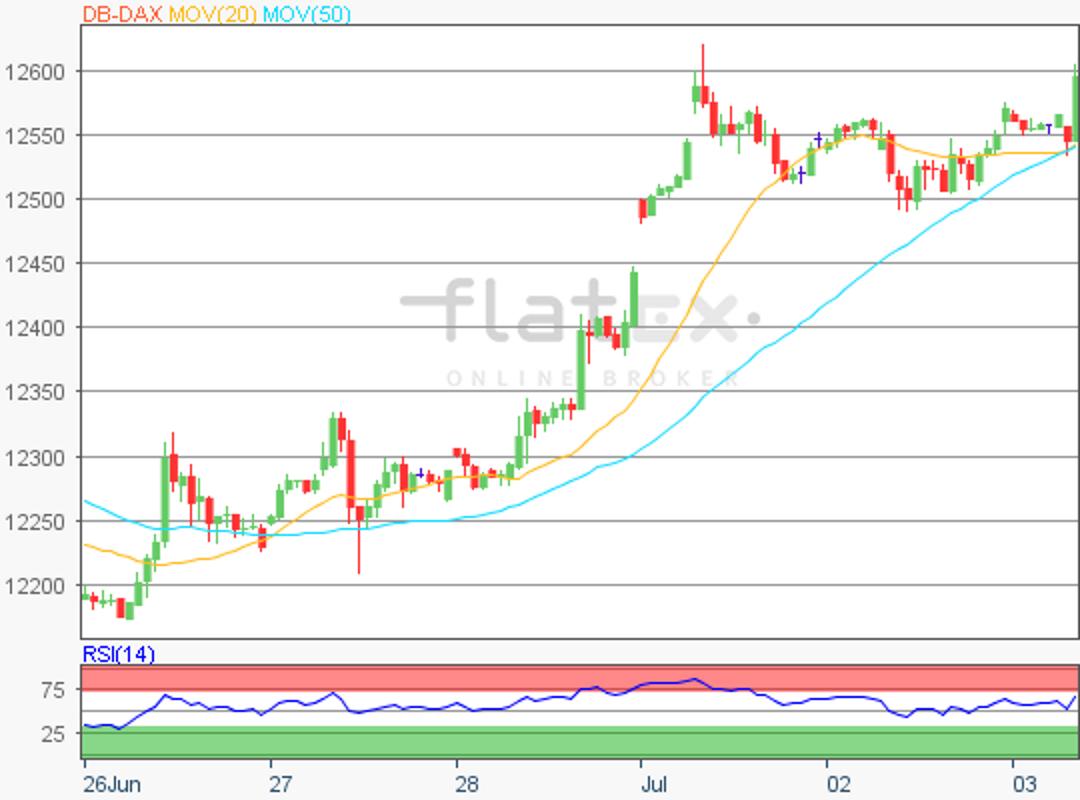 flatex-dax-update-03072019.png