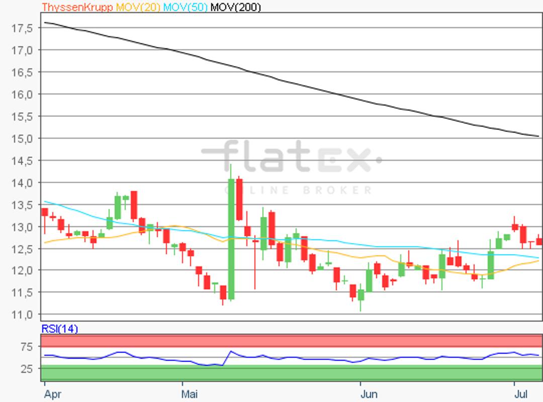 flatex-thyssenkrupp-04072019.png