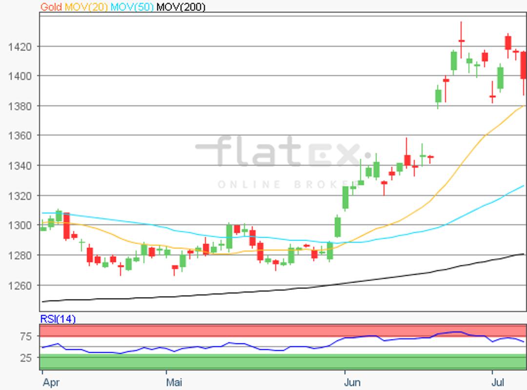 flatex-gold-08072019.png