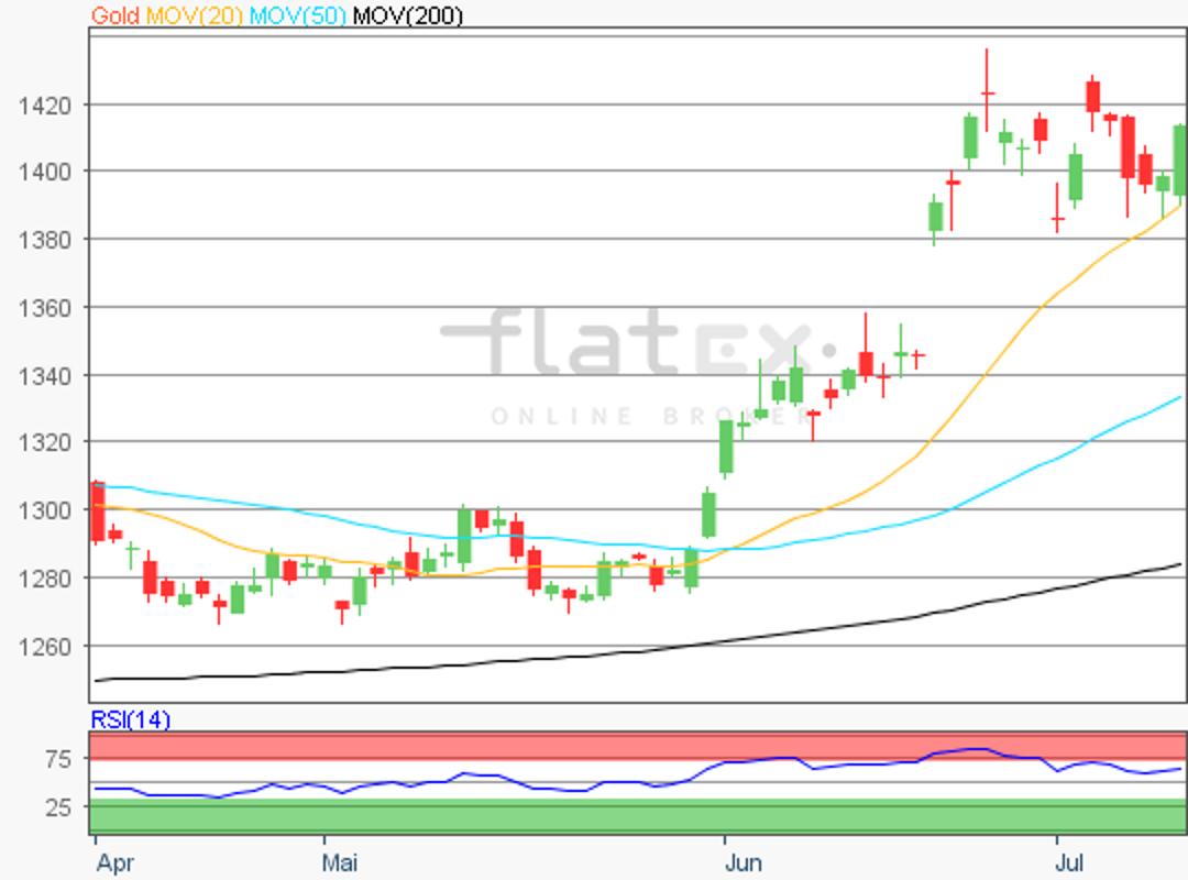 flatex-gold-11072019.png
