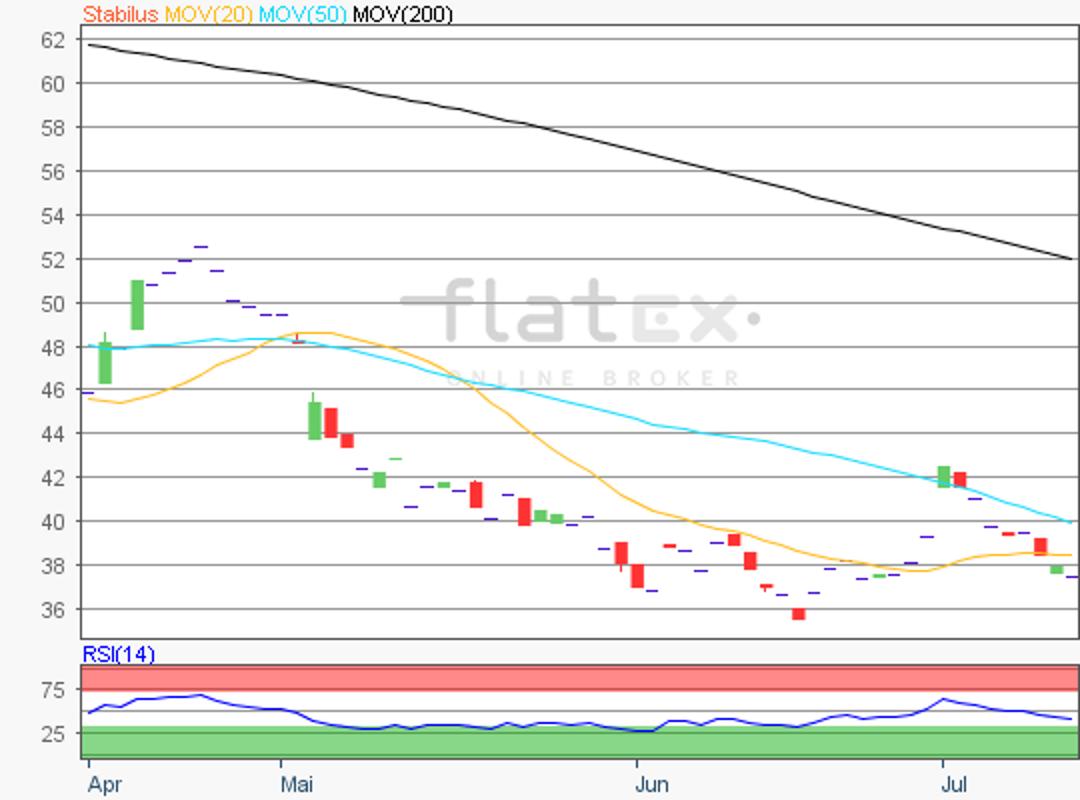 flatex-stabilus-11072019.png