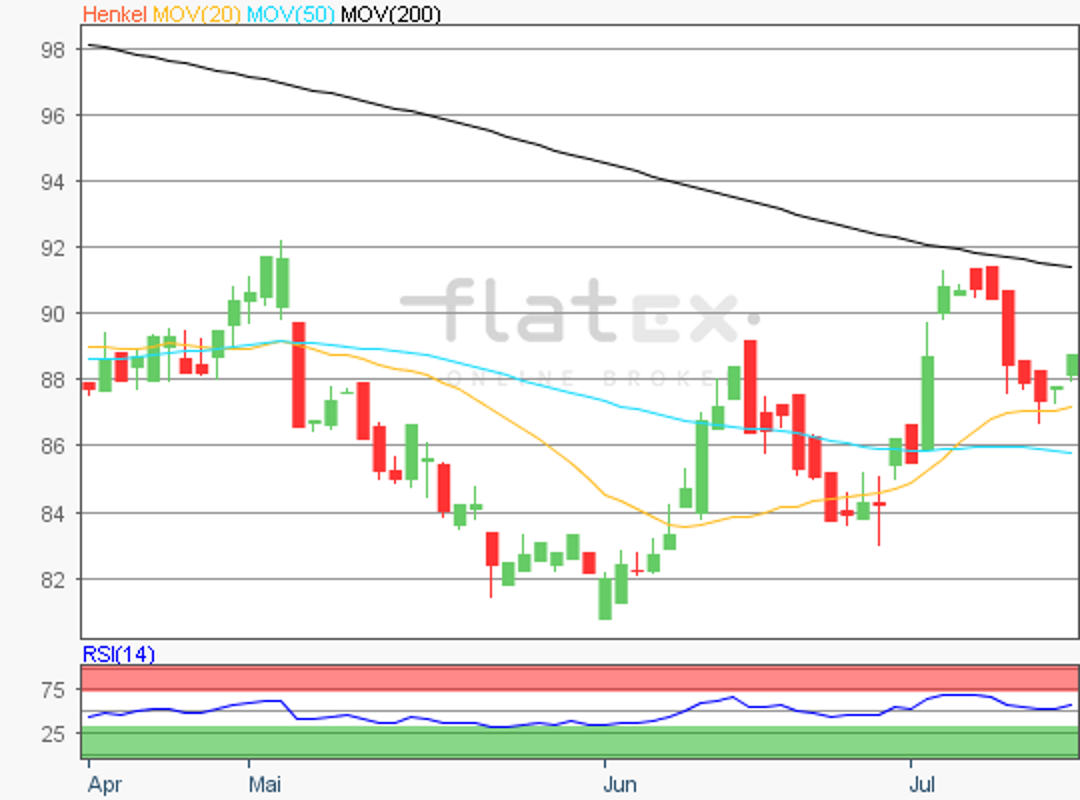 flatex-henkel-15072019.png