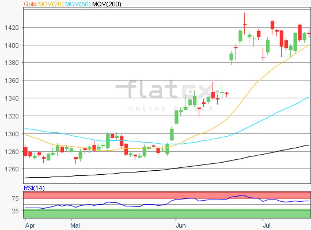 flatex-gold-16072019.png