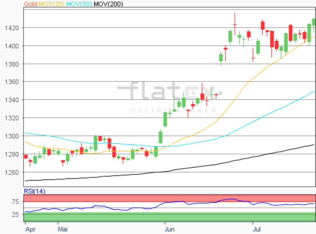 flatex-gold-19072019.png