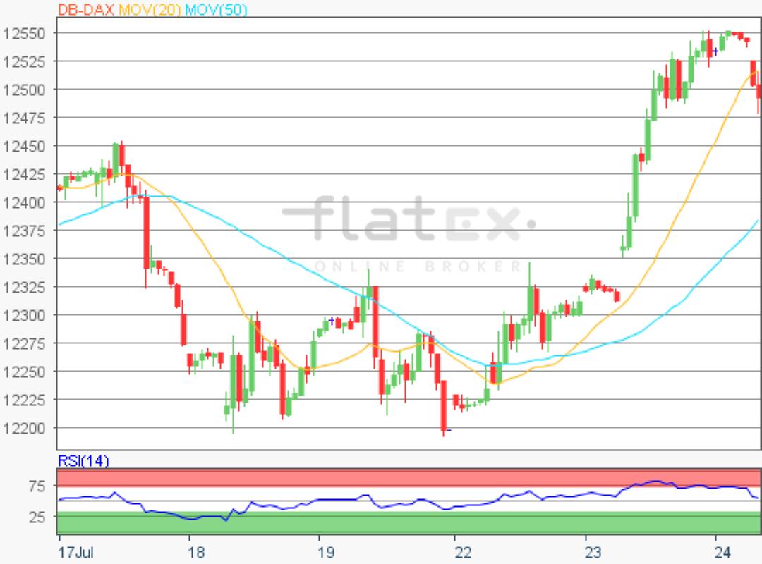 flatex-dax-update-24072019.png