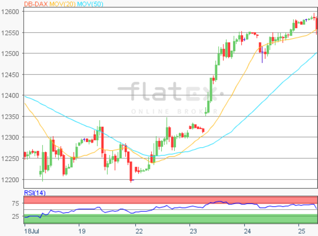 flatex-dax-updaten-25072019.png